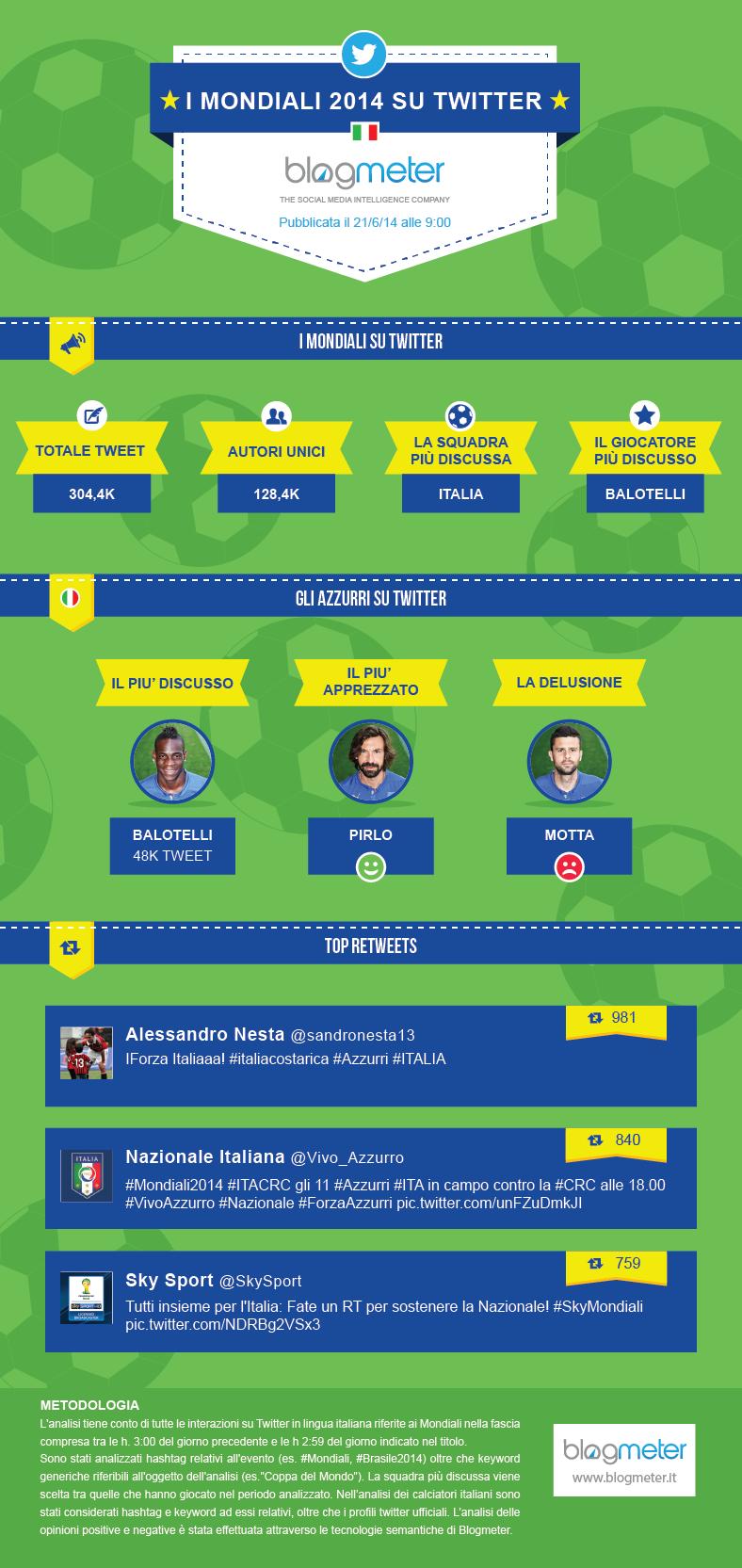 Infografica Mondiali 21 giugno