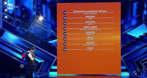 Ascolti tv 3 marzo, seconda serata di Sanremo in calo