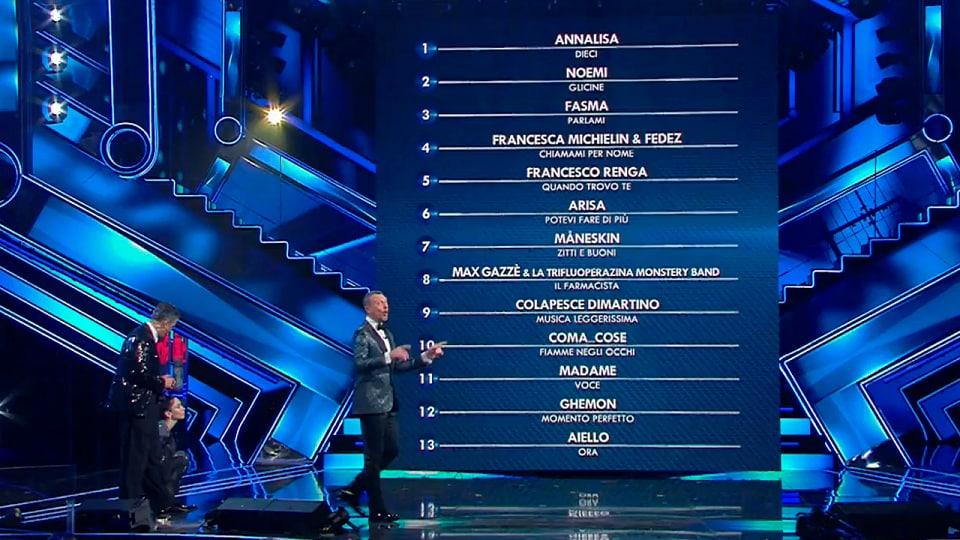 Sanremo 2021 classifica prima serata
